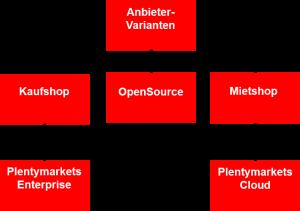 Anbieter-Varianten